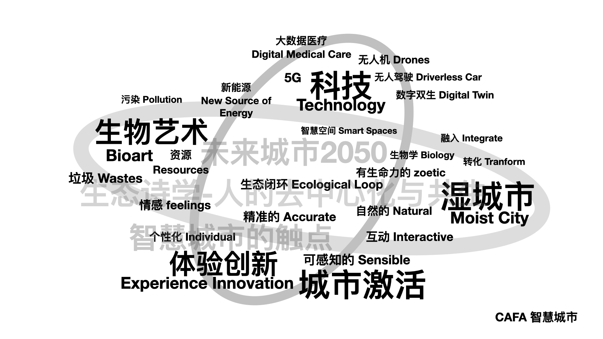 03 The current research network for the smart city.jpg